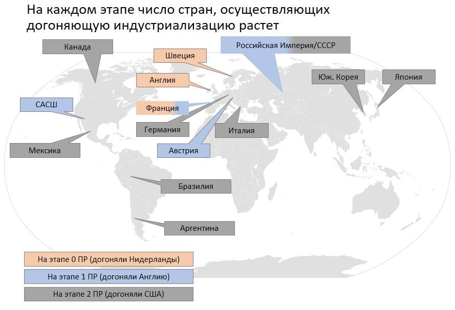 Страны догоняющей индустриализации