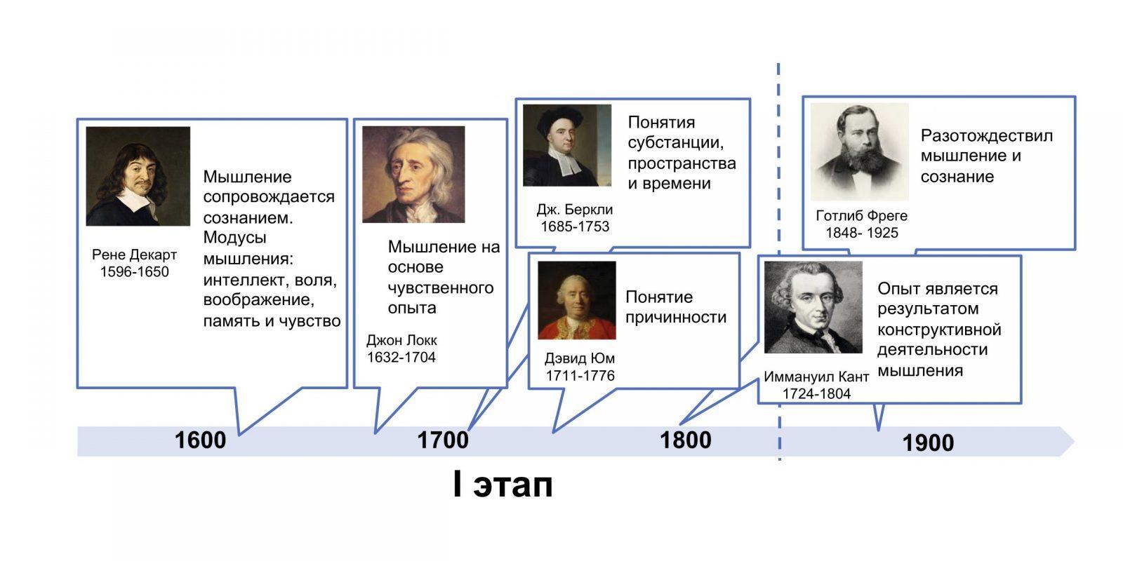 Первый этап в развитии праксеологии