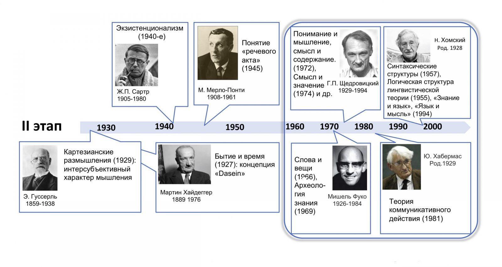 Путь длиною в 600 лет: шаги в развитии праксеологии