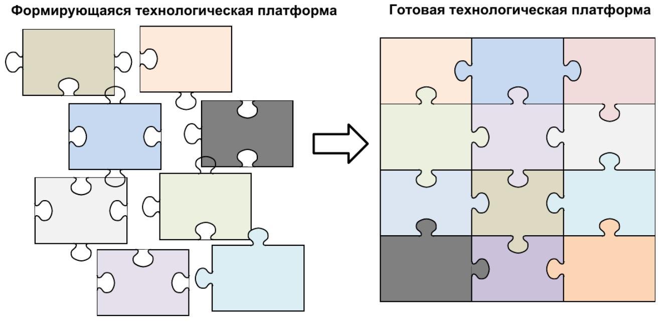 Пазл сборка технологической платформы