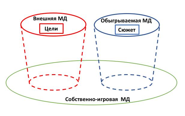 tri plana interpretacii igrovogo hoda shchedrovitskiy e1553651052129