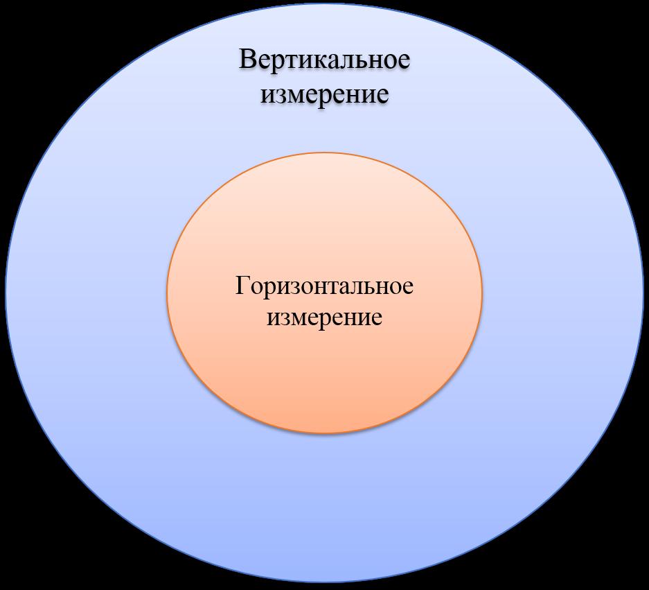 Горизонтальное и вертикальное разделение труда