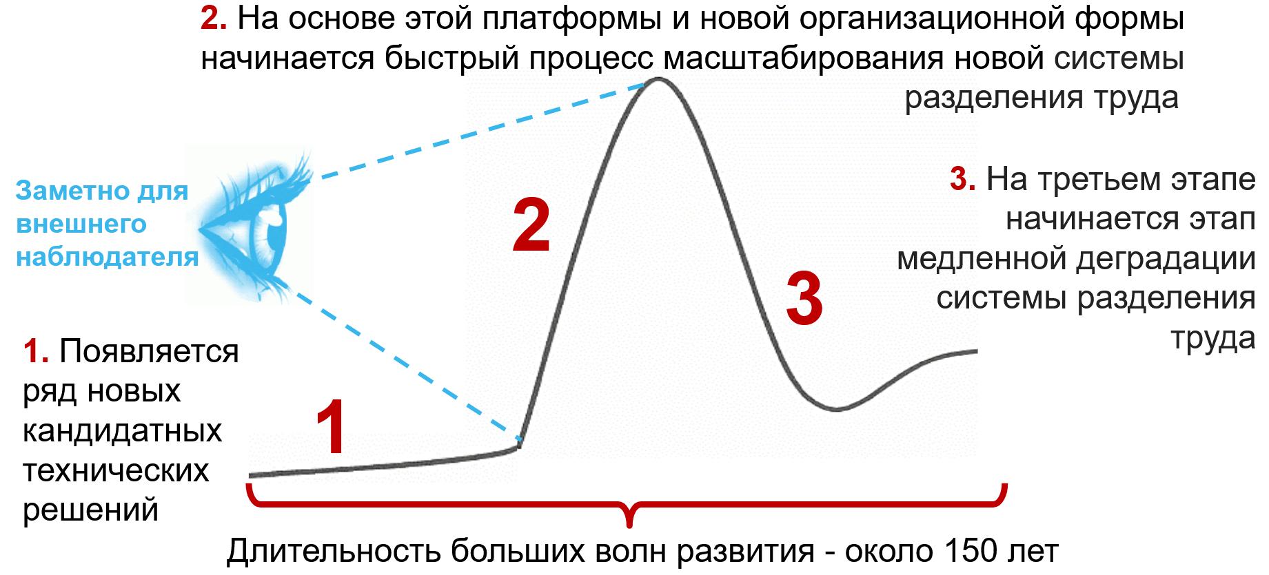 этапы развития и изменения системы разделения труда