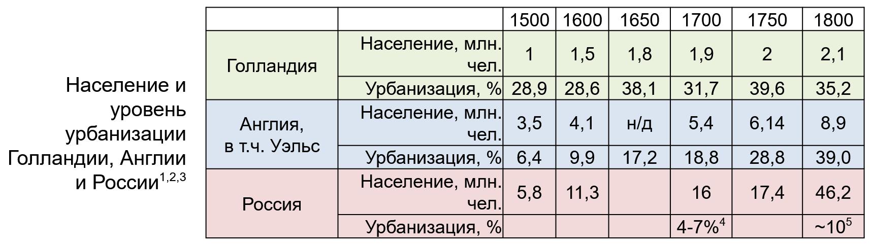 Население и уровень урбанизации в городах Англии Голландии России
