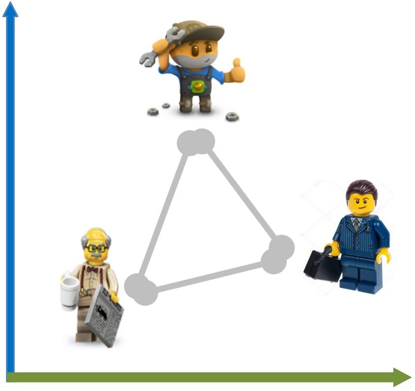 схема позиций в системе разделения труда