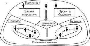 схема шага развития