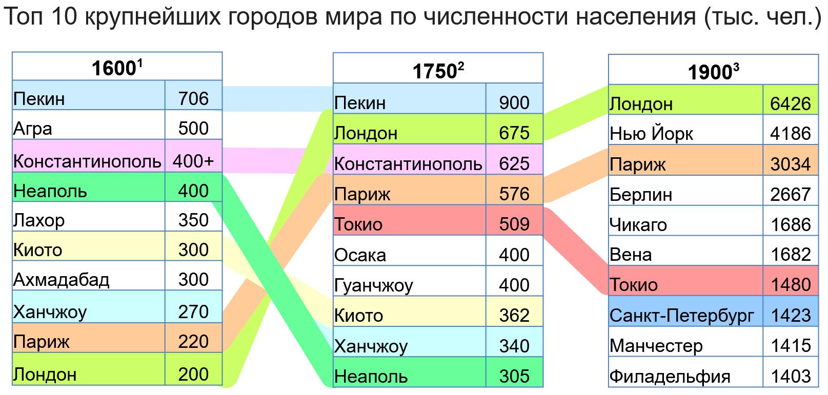 Топ 10 городв мира по численности населения