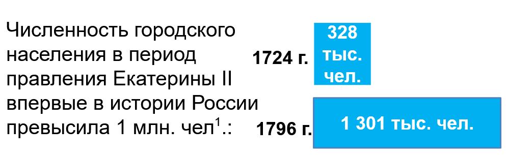 Численность городского населения при Екатерине 2