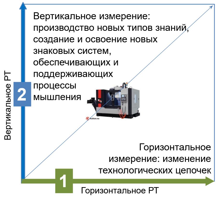 вертикальное и горизонтальное разделение труда на схеме