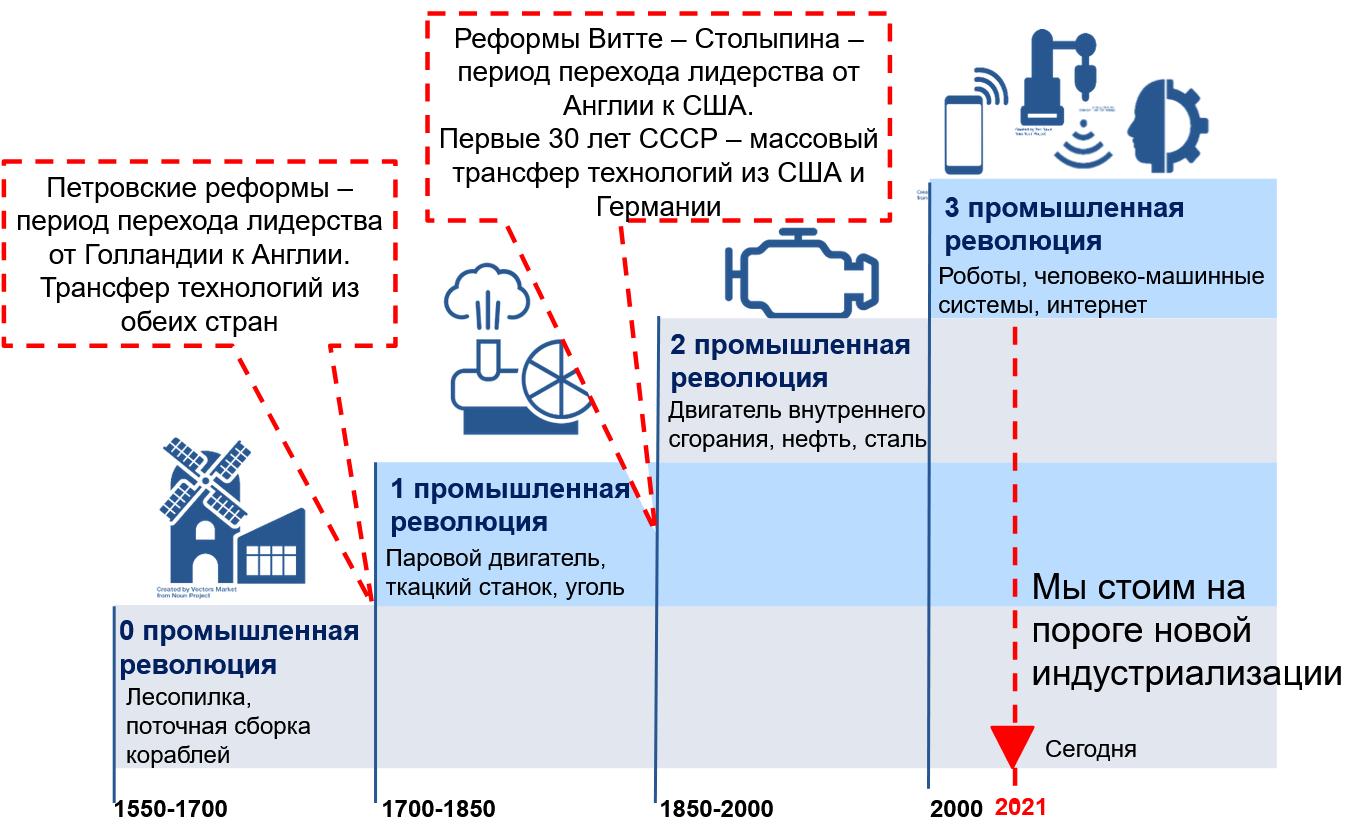 модель истории индустриализации России