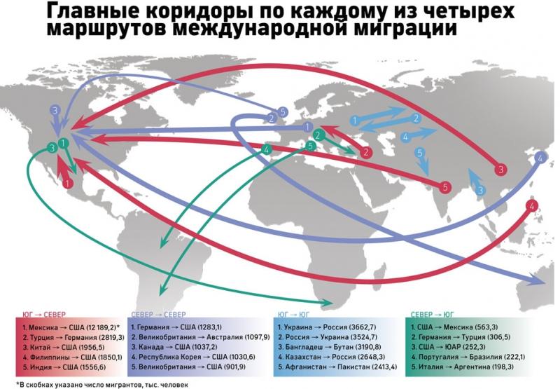 коридоры миграции