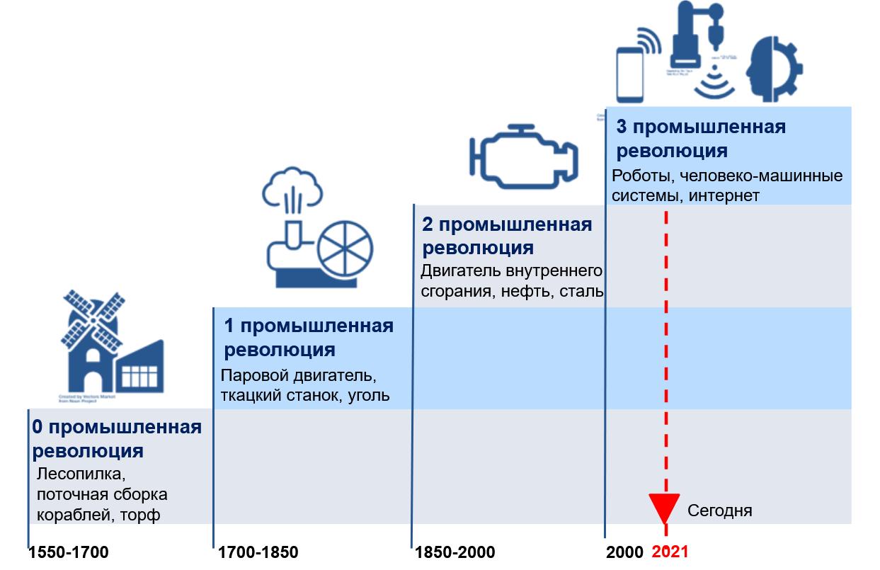 модель 4 волн развития промышленных революций