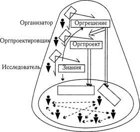 схема организационно-технической системы