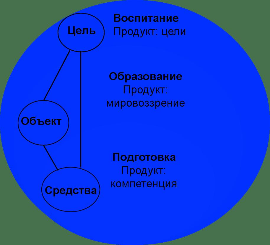 педагогические процессы