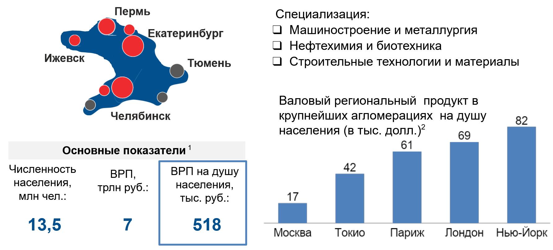 показатели развития городов