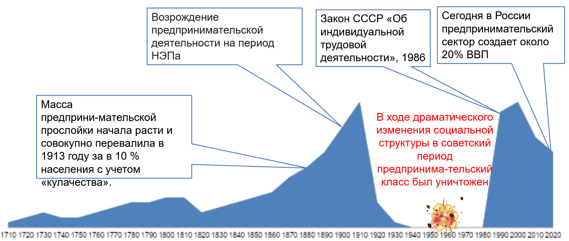 предпринимательство в России времен второй промышленной революции