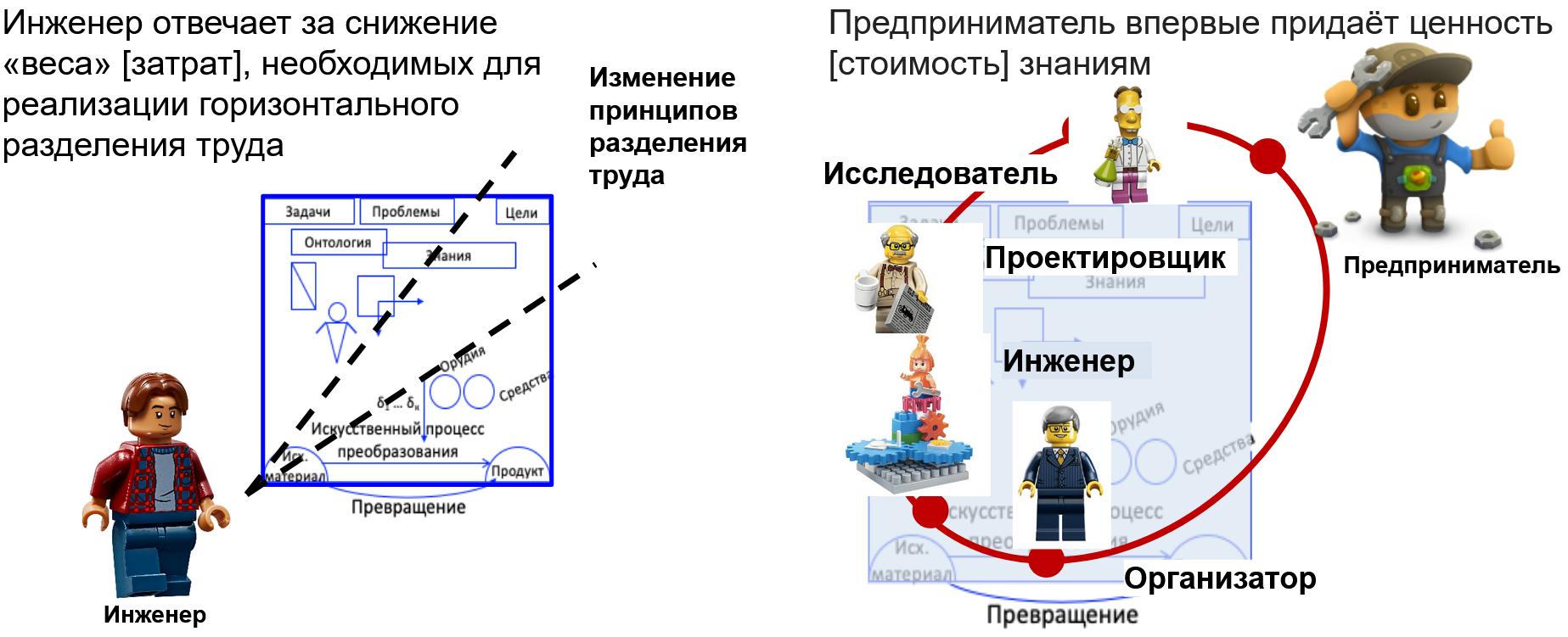 предприниматель и инженер на схеме систем разделения труда