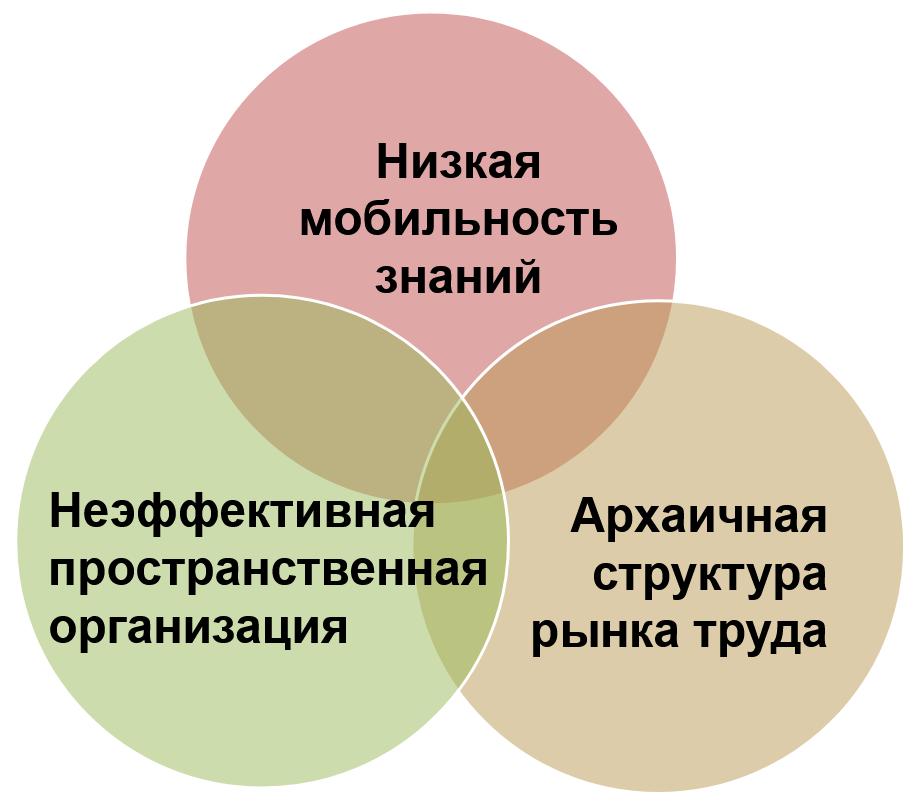 проблемы доставшиеся в наследство от СССР