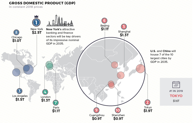 прогноз развития городов по ВВП к 2035