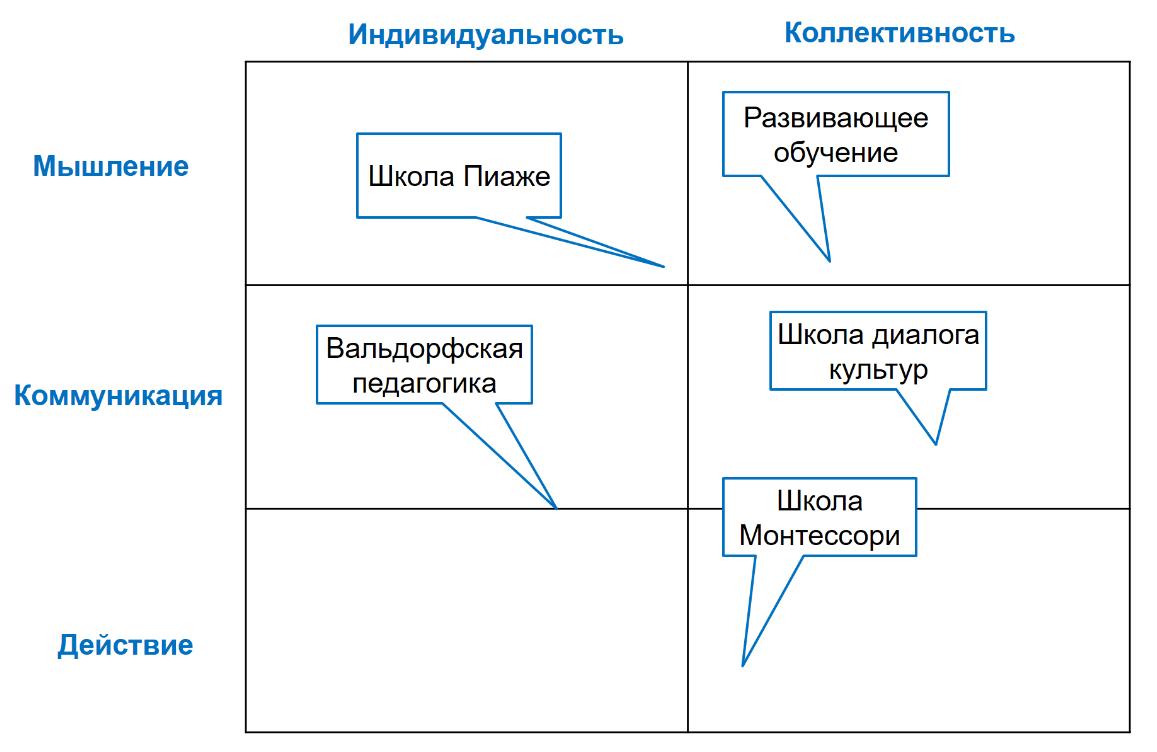 разные системы