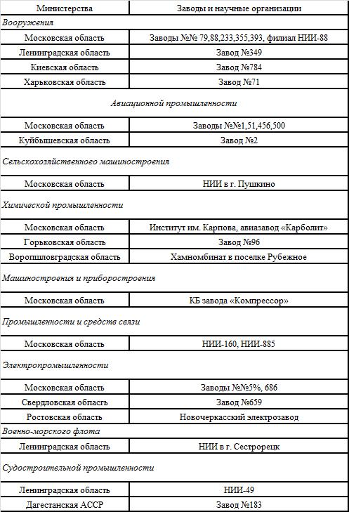 Таблица распределения немецких специалистов в СССР.