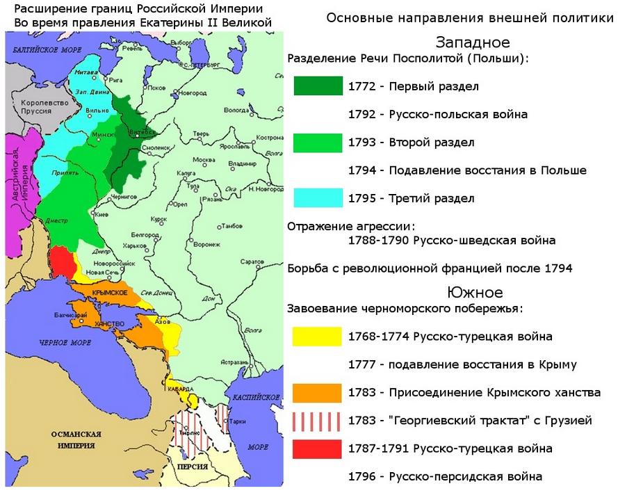 расширение границ российской империи при Екатерине 2
