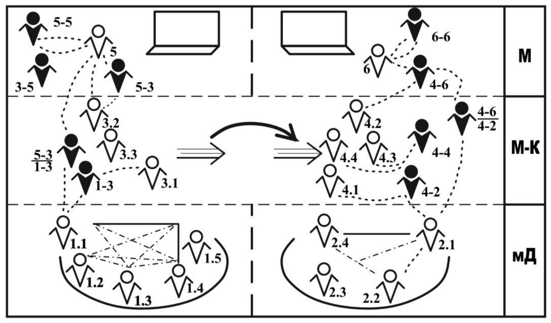 методология схема мыследеятельности