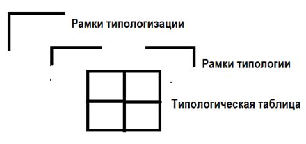 типологический метод