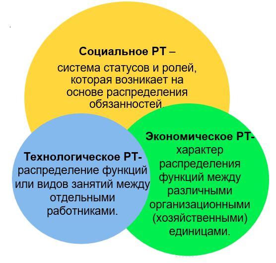 уровни разделения труда - схема