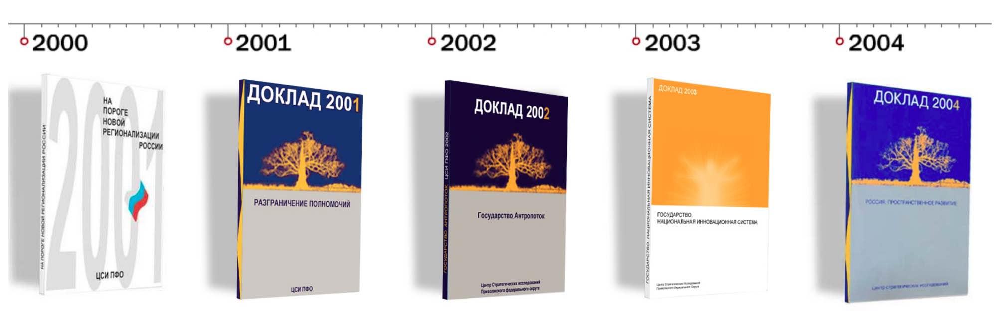 хронология докладов ЦСИ ПФО 2000-2004 гг