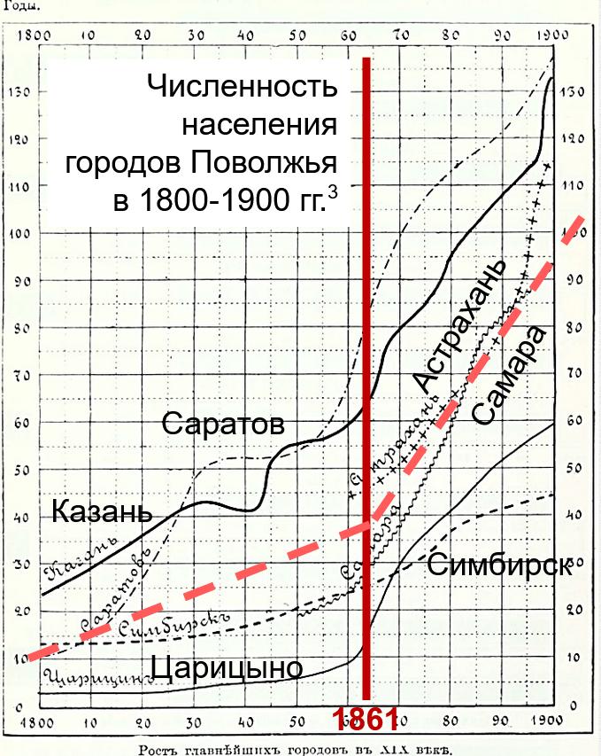 численность населения городов Поволжья 1800-1900 гг