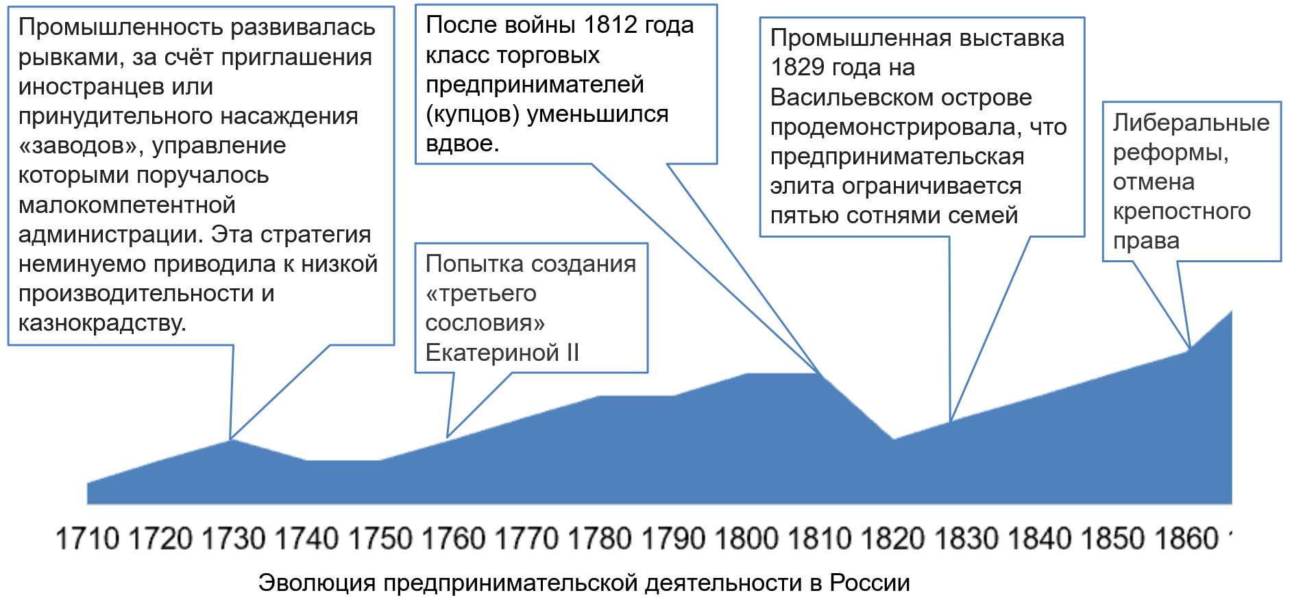 эволюция предпринмательской деятельности в России