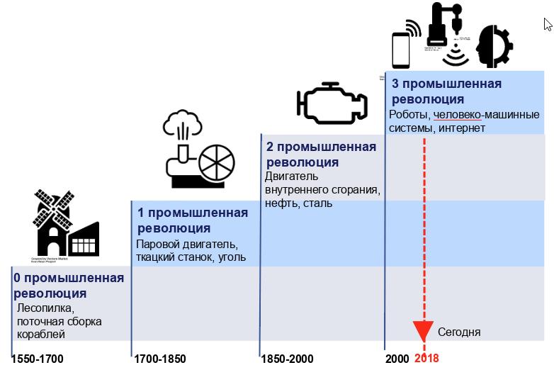 волны промышленных революций - автор щедровицкий