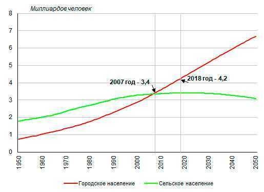 Проблема города - Численность городского и сельского населения мира, 1950-2050 годы