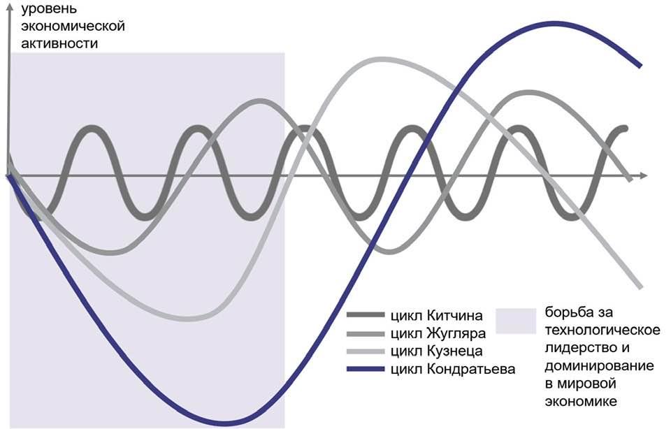 экономическом циклежугляра волны кондратьева