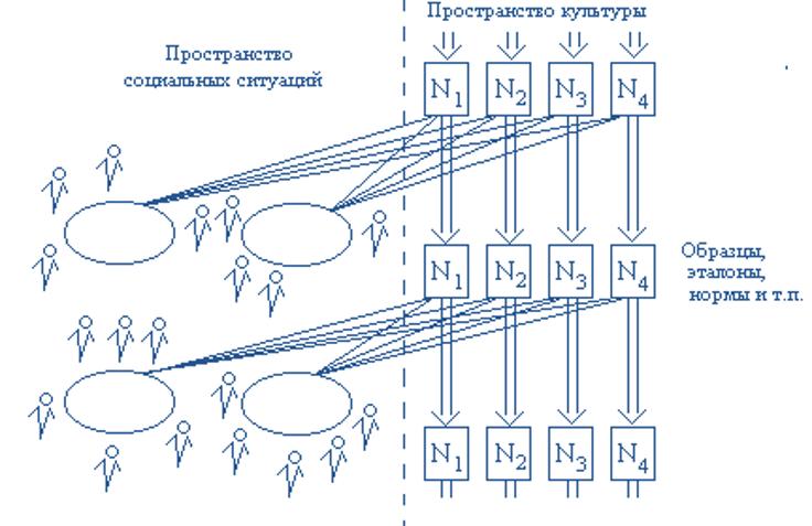 схема воспроизводства деятельности и трансляции культуры