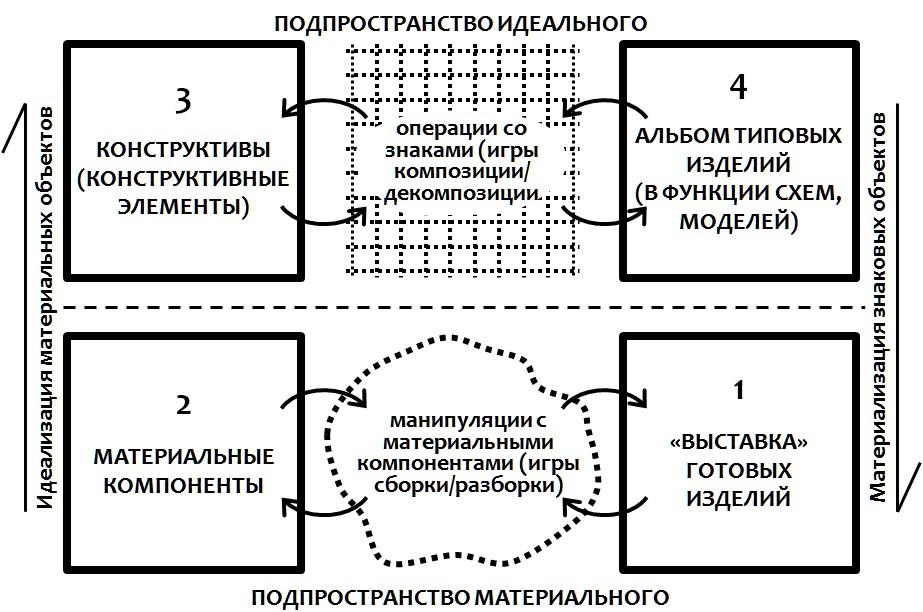 конструктивное мышление модель