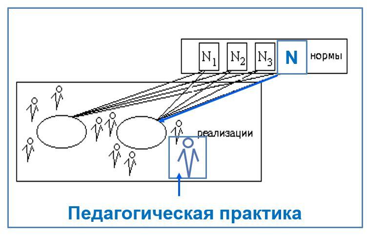 педагогическая практика