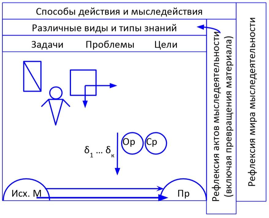 схема акта деятельности