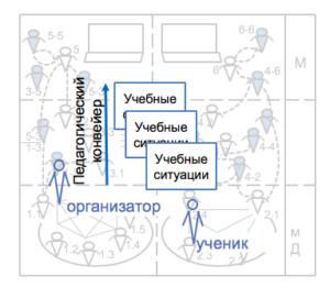 Образовательная ситуация, схема организационной педагогики
