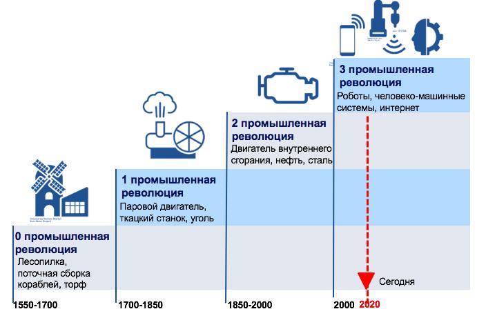 смена технологических платформ промышленной революции
