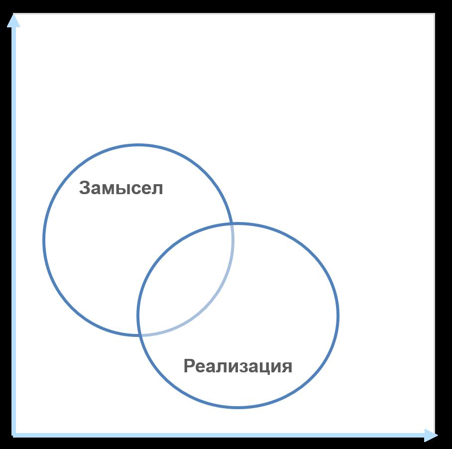 схема действия: замысел и реализация