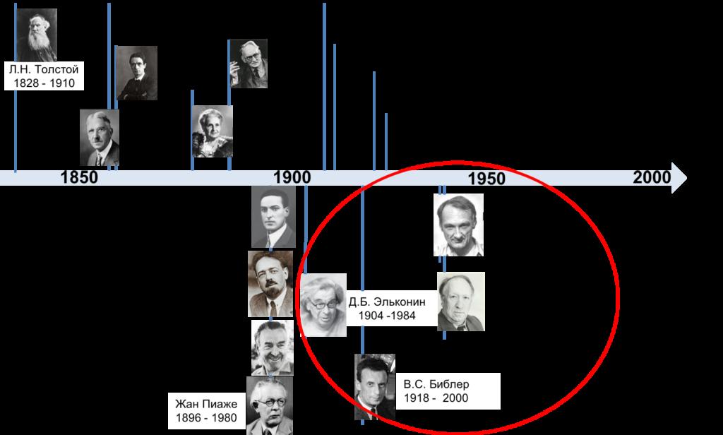 история советской педагогики и образовательной культуры