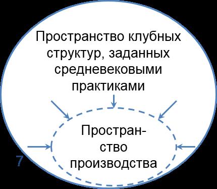 пространство клубных структур