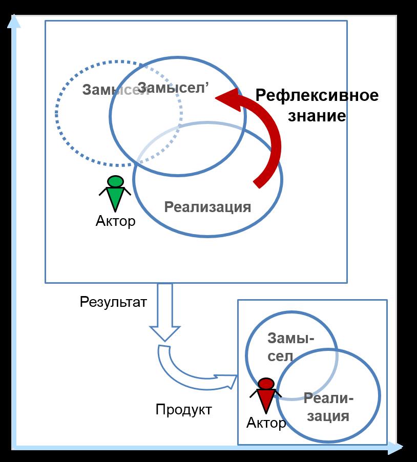 продуктивное действие схема замысел реализация