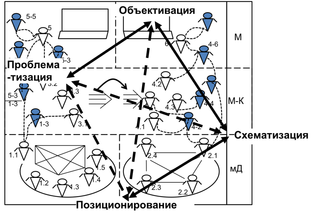 схема мыследеятельности: объективация, схематизация, проблематизация и позиционирование