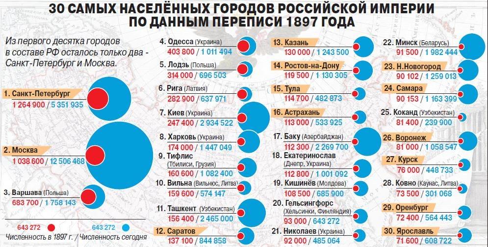 30 самых населенных городов Российской Империи на 1897 год