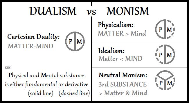 дуализм и монизм схема