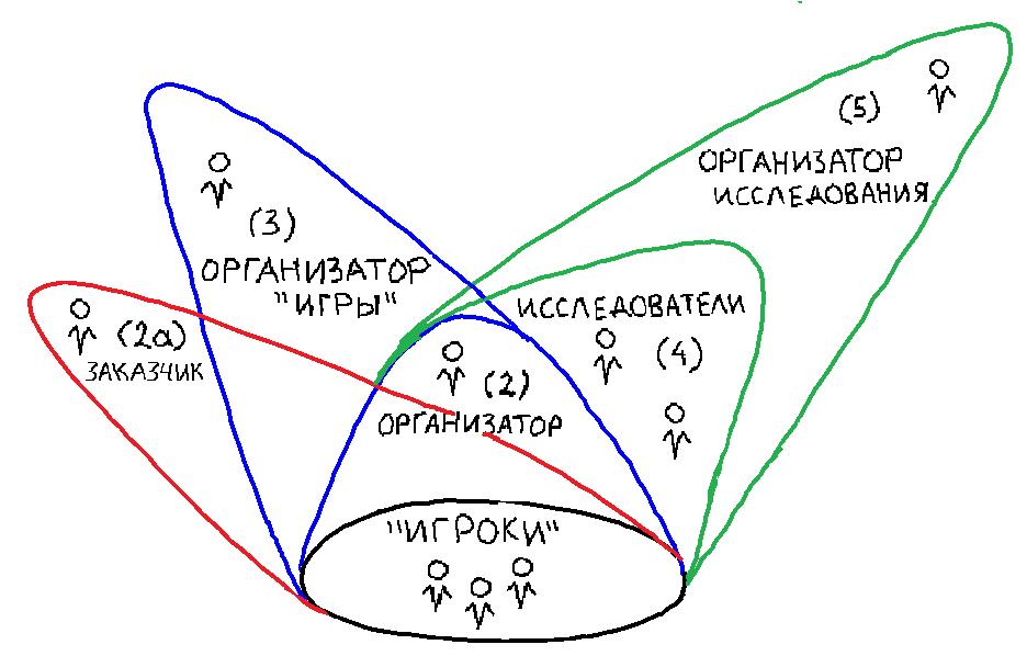 схема позиций в игре деловой