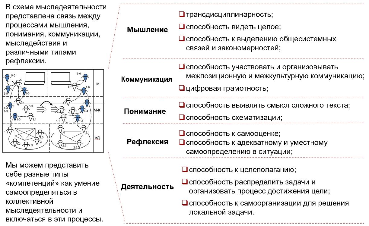 Схема Мд и процессов